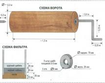 Схема колодца