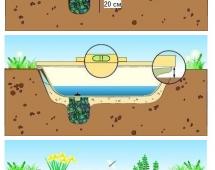 Ставим ванную на место пруда