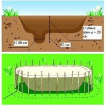 Расчёты пруда из старой ванны